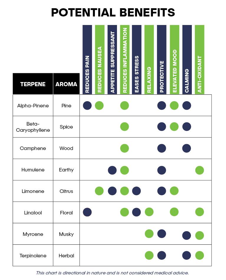terpenes_potential_benefits